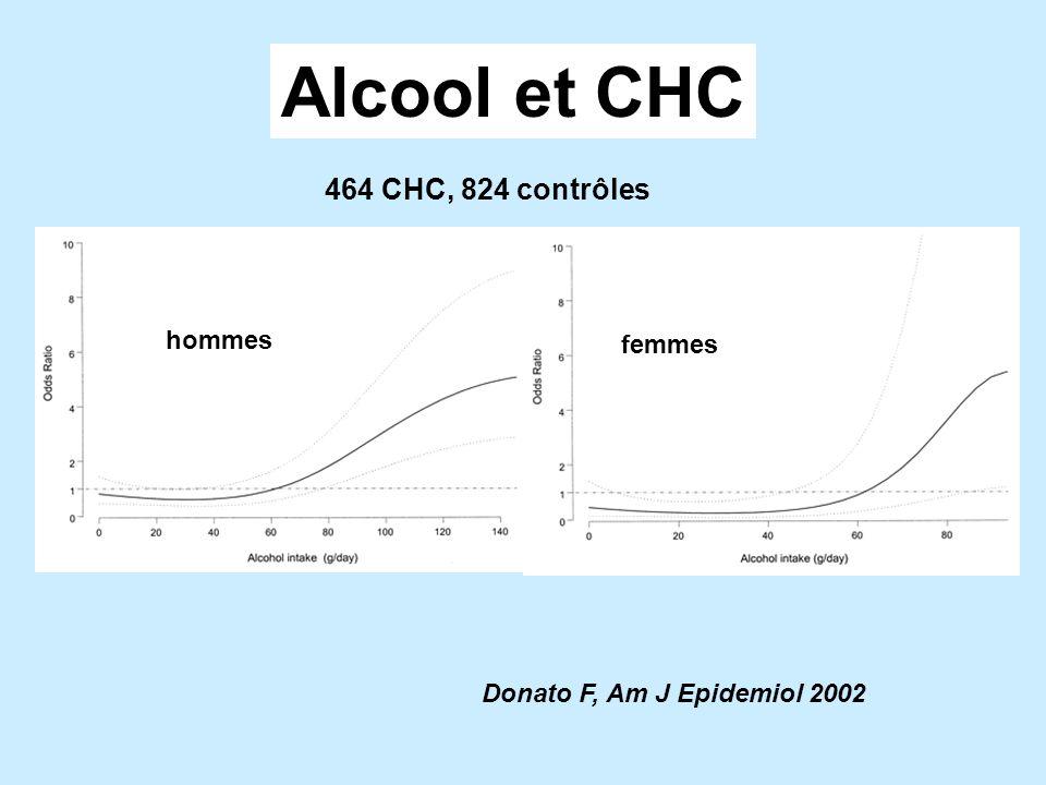 Alcool et CHC 464 CHC, 824 contrôles hommes femmes
