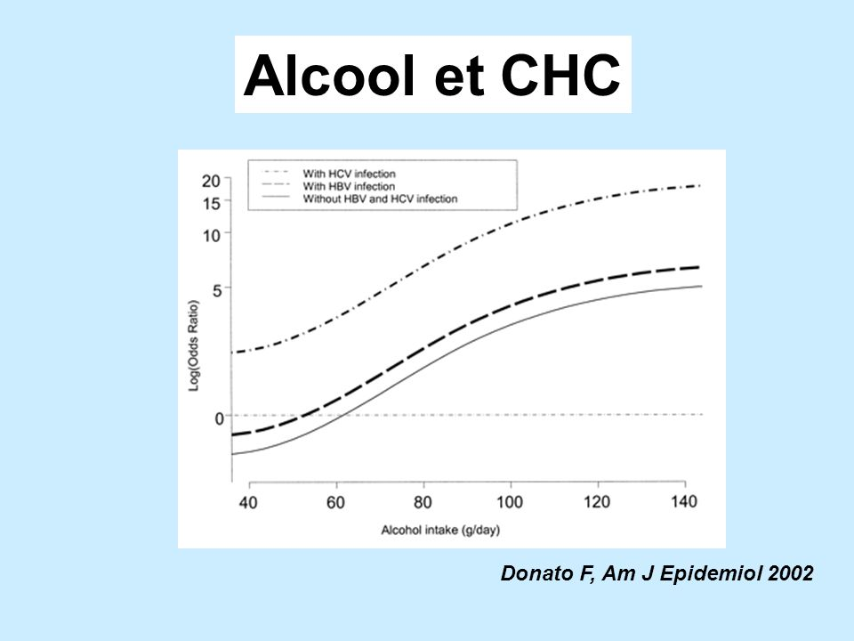 Alcool et CHC Donato F, Am J Epidemiol 2002