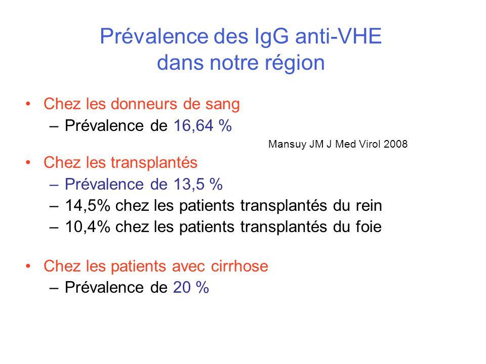 Prévalence des IgG anti-VHE dans notre région