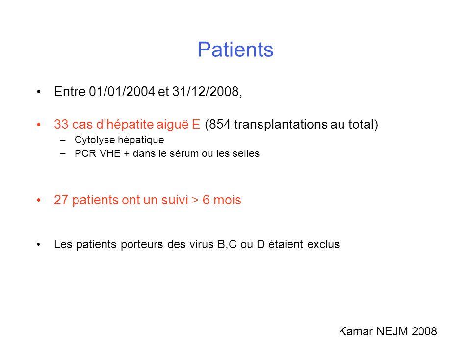 PatientsEntre 01/01/2004 et 31/12/2008, 33 cas d'hépatite aiguë E (854 transplantations au total) Cytolyse hépatique.