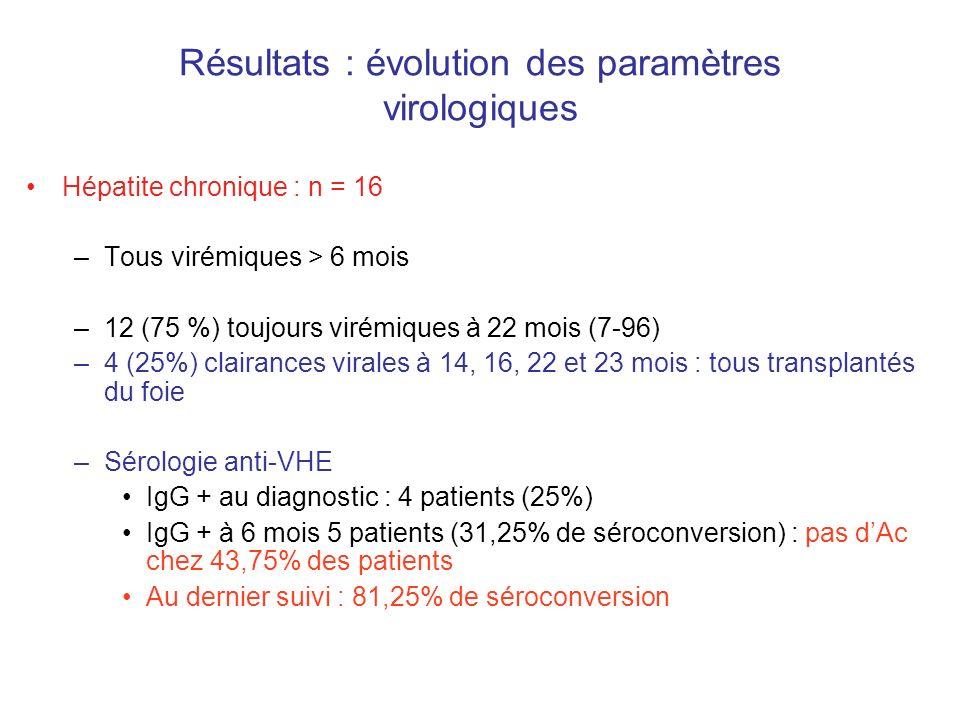 Résultats : évolution des paramètres virologiques