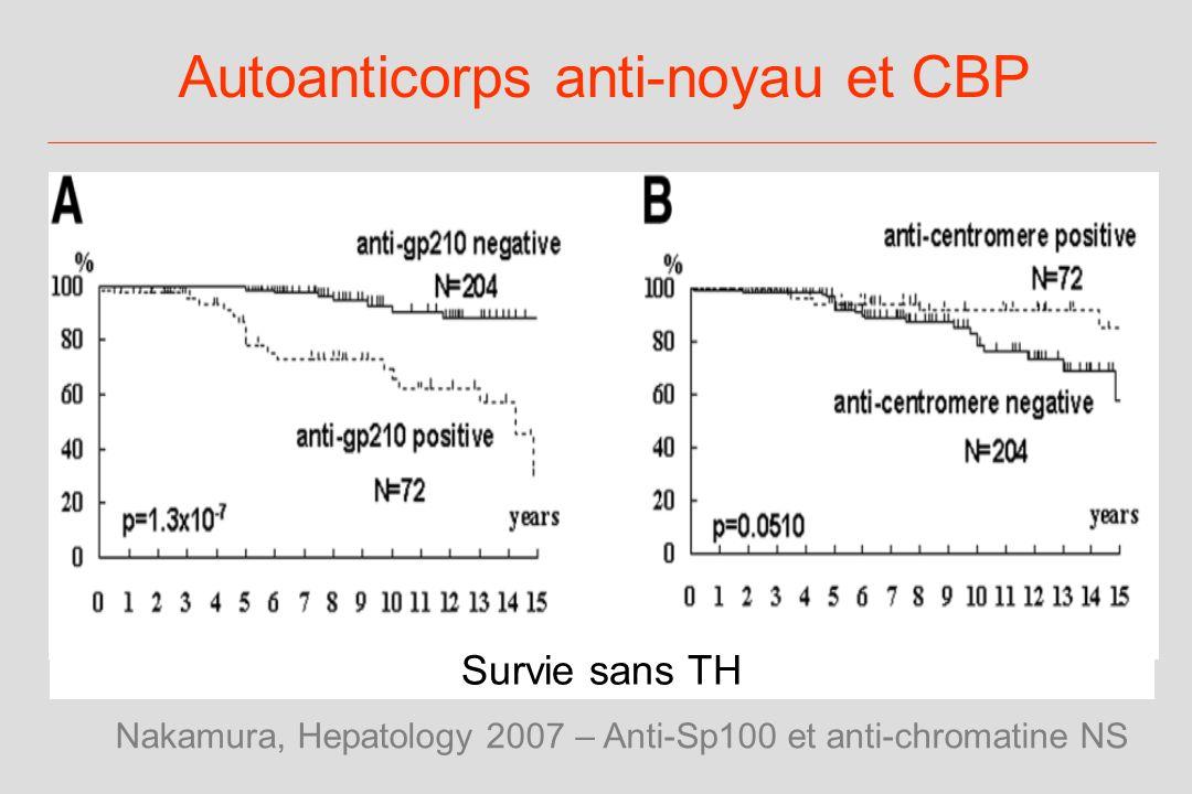 Autoanticorps anti-noyau et CBP
