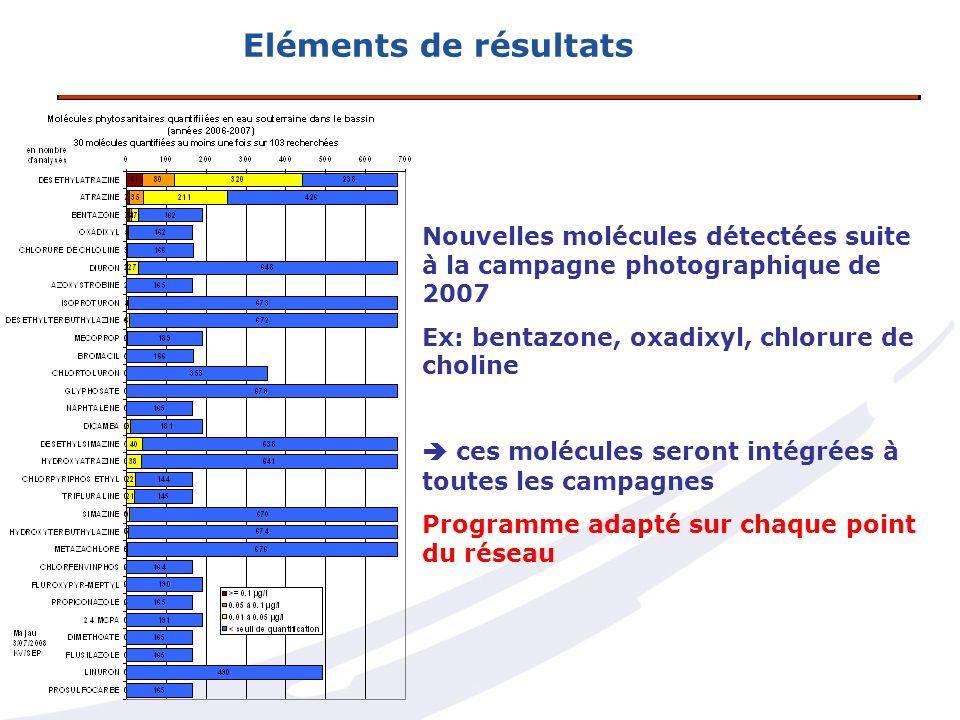 Eléments de résultats Nouvelles molécules détectées suite à la campagne photographique de 2007. Ex: bentazone, oxadixyl, chlorure de choline.