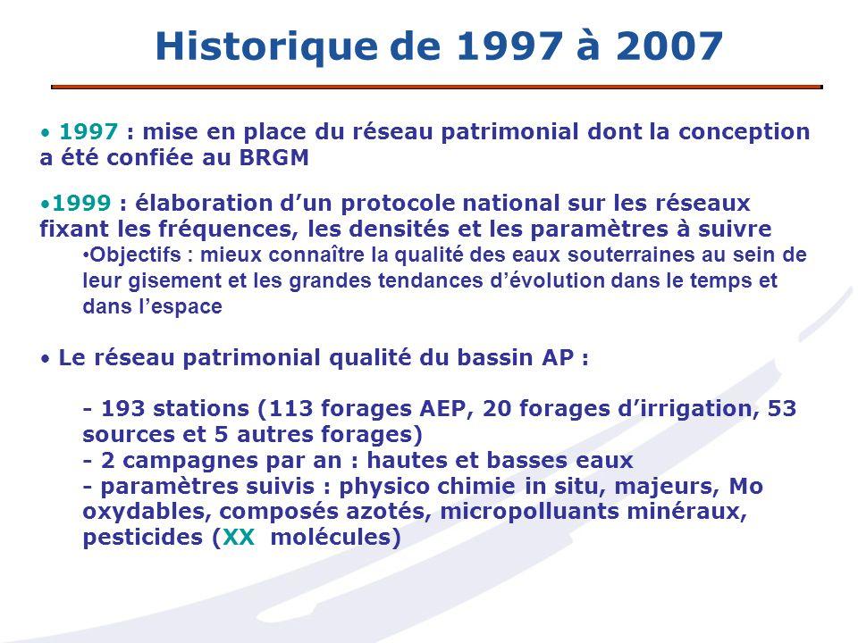 Historique de 1997 à 2007 1997 : mise en place du réseau patrimonial dont la conception a été confiée au BRGM.