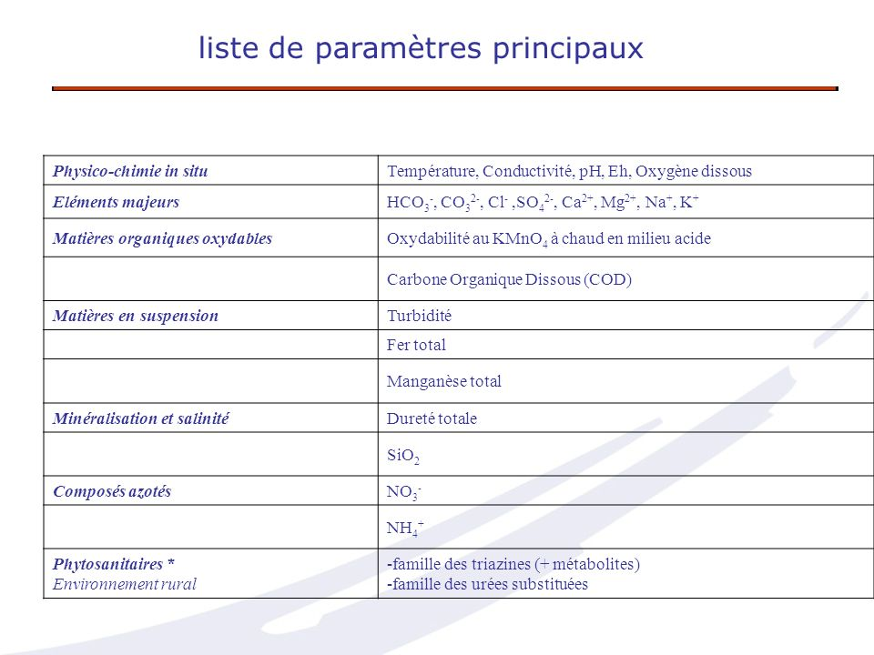 liste de paramètres principaux