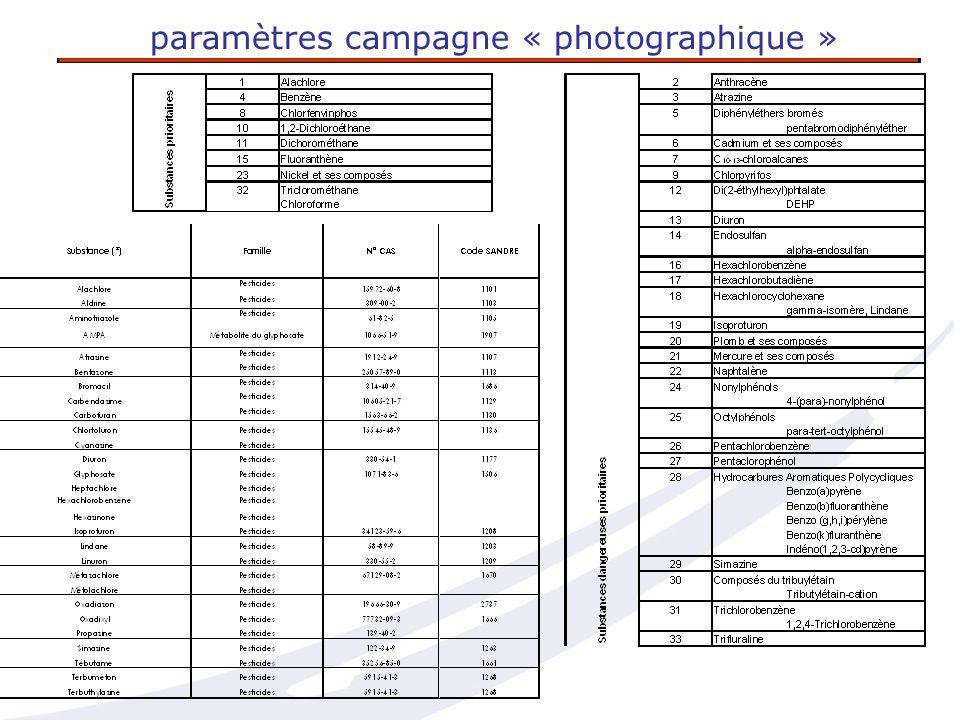 paramètres campagne « photographique »