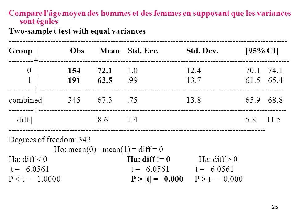 Compare l âge moyen des hommes et des femmes en supposant que les variances sont égales