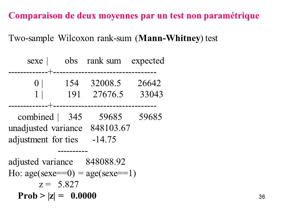 Comparaison de deux moyennes par un test non paramétrique