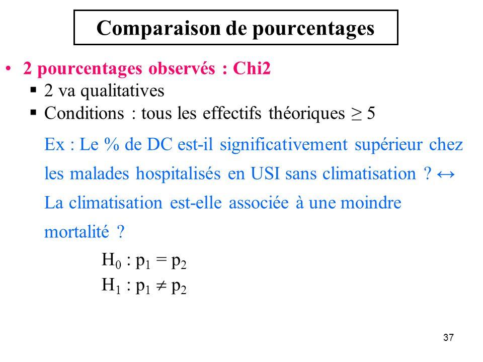 Comparaison de pourcentages