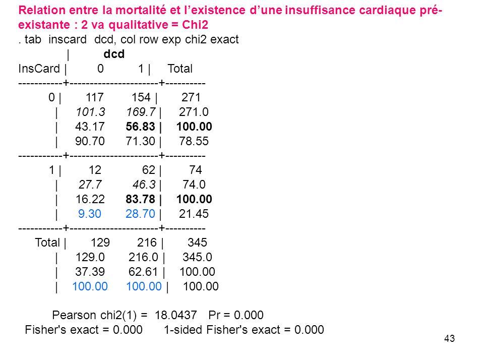 Relation entre la mortalité et l'existence d'une insuffisance cardiaque pré-existante : 2 va qualitative = Chi2