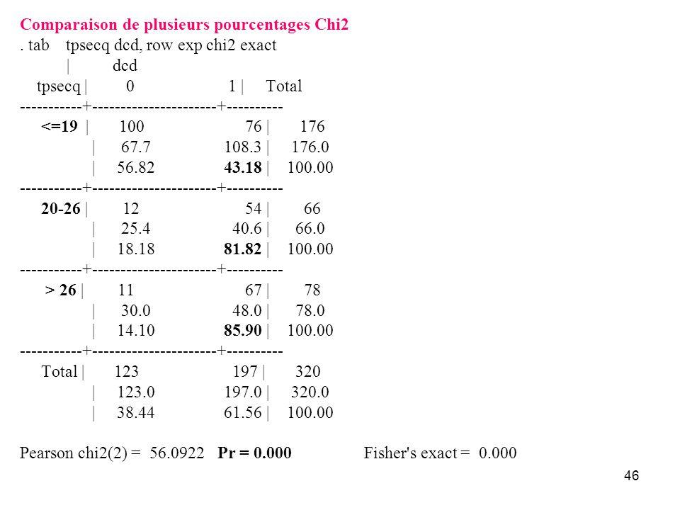 Comparaison de plusieurs pourcentages Chi2