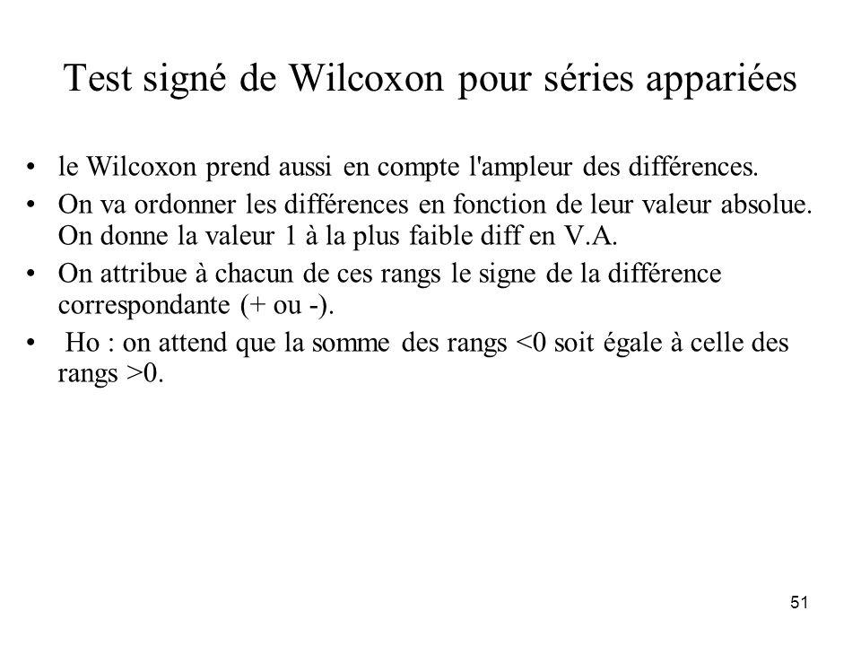 Test signé de Wilcoxon pour séries appariées