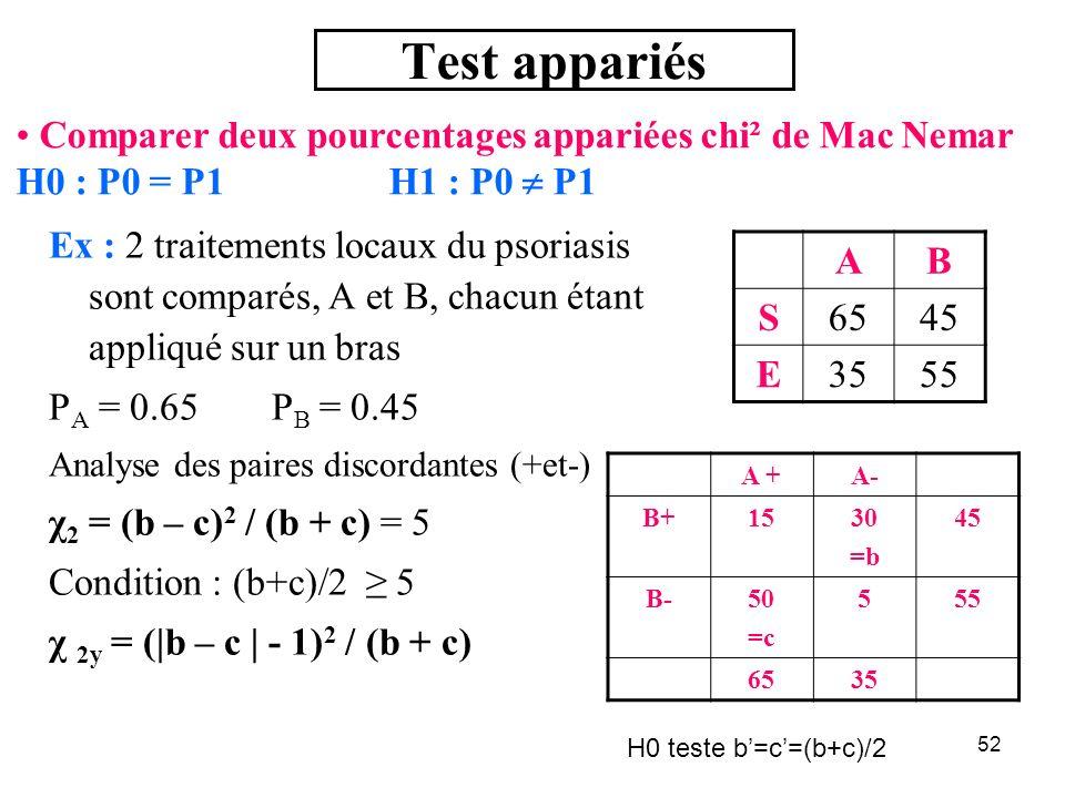 Test appariés Comparer deux pourcentages appariées chi² de Mac Nemar