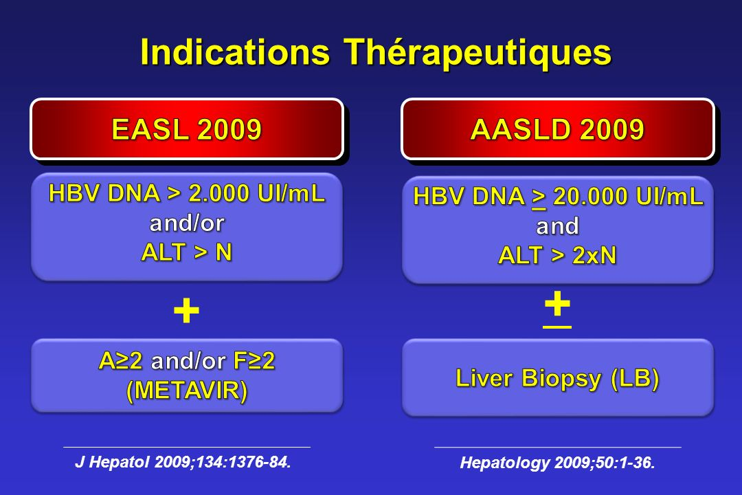 Indications Thérapeutiques HBV DNA > UI/mL and/or