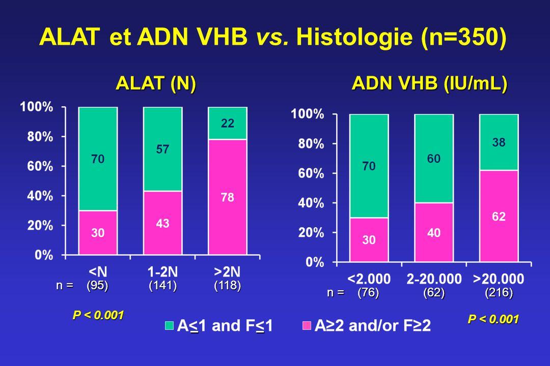 ALAT et ADN VHB vs. Histologie (n=350)