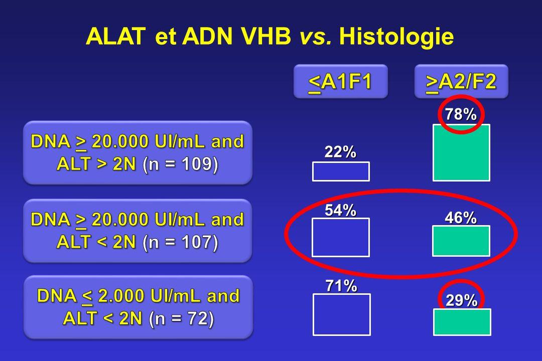 ALAT et ADN VHB vs. Histologie