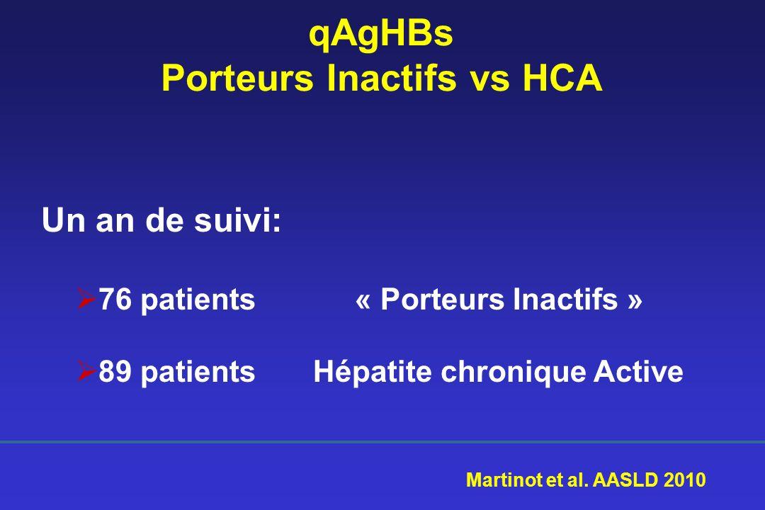 qAgHBs Porteurs Inactifs vs HCA
