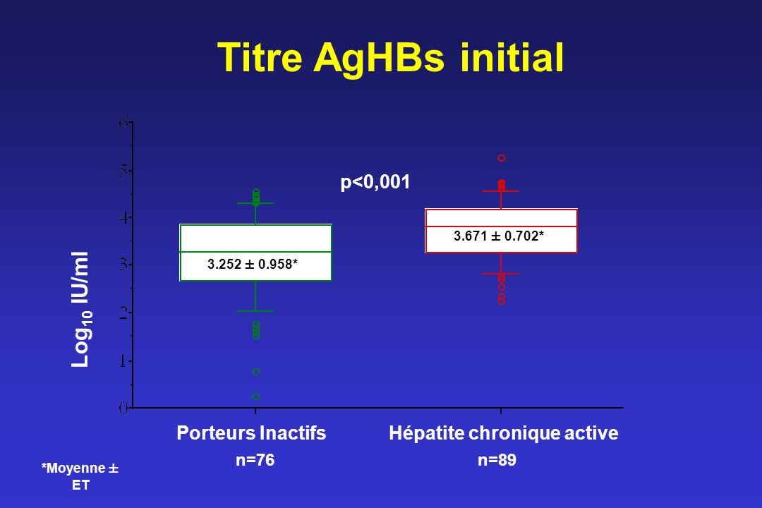 Titre AgHBs initial Log10 IU/ml p<0,001