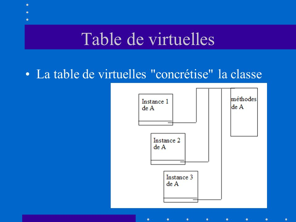 Table de virtuelles La table de virtuelles concrétise la classe