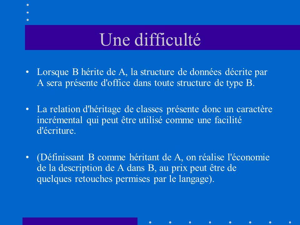 Une difficulté Lorsque B hérite de A, la structure de données décrite par A sera présente d office dans toute structure de type B.