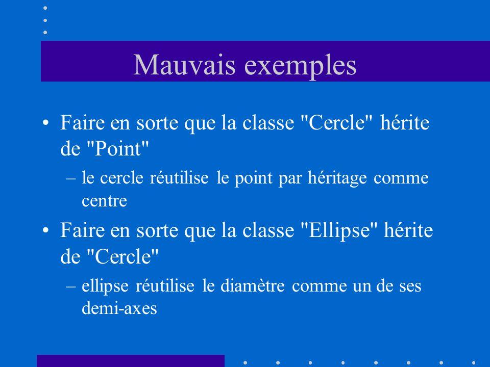 Mauvais exemples Faire en sorte que la classe Cercle hérite de Point le cercle réutilise le point par héritage comme centre.