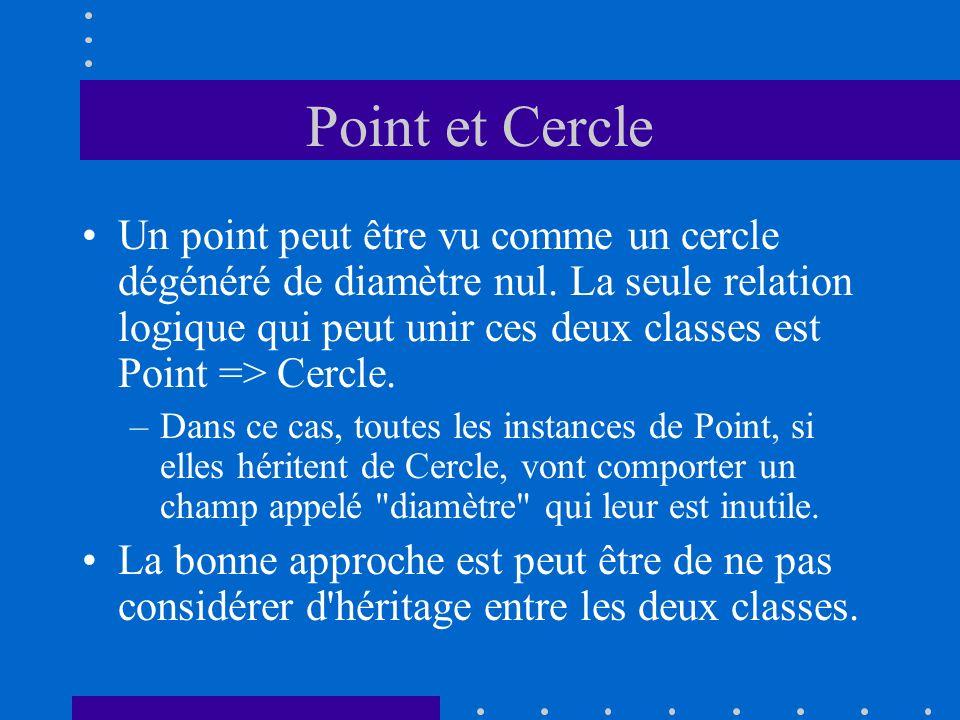 Point et Cercle