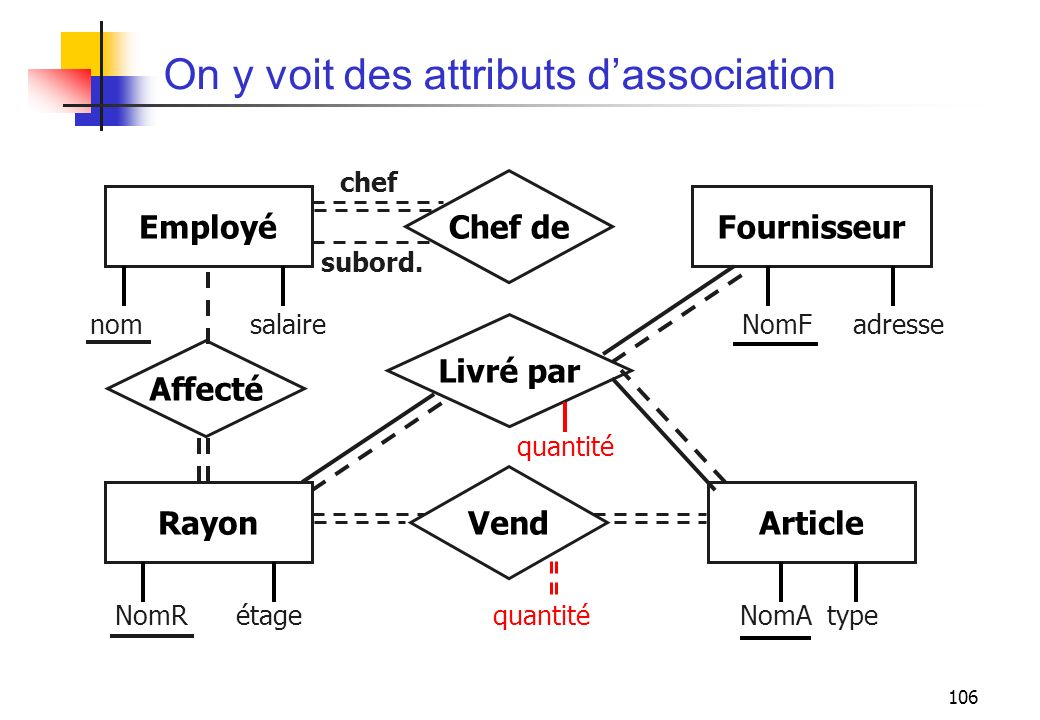 On y voit des attributs d'association