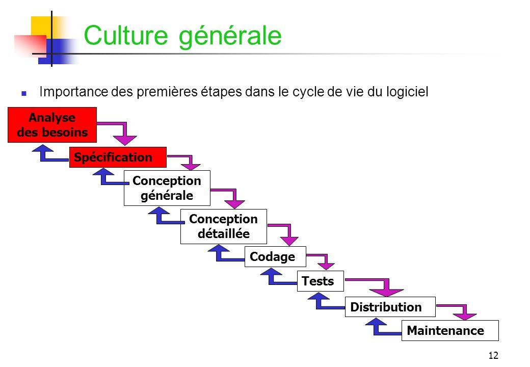 Culture générale Importance des premières étapes dans le cycle de vie du logiciel. Analyse. des besoins.