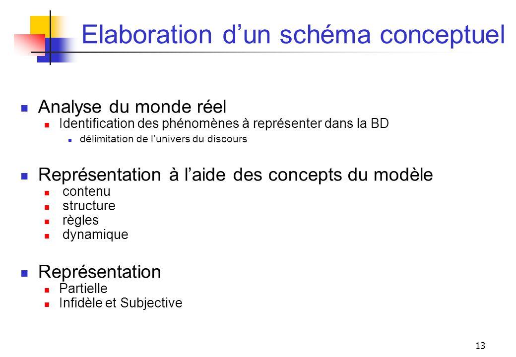Elaboration d'un schéma conceptuel