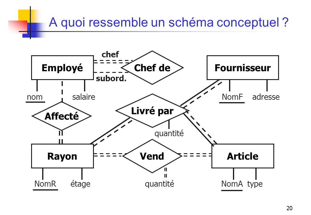 A quoi ressemble un schéma conceptuel