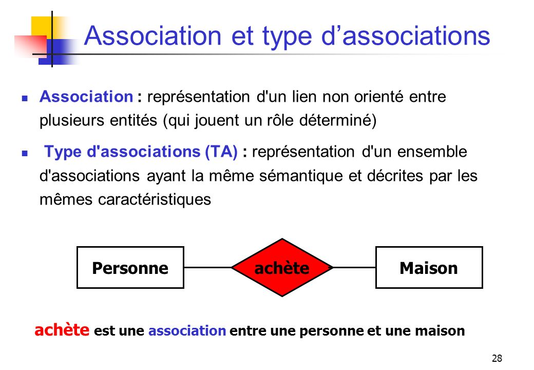 Association et type d'associations
