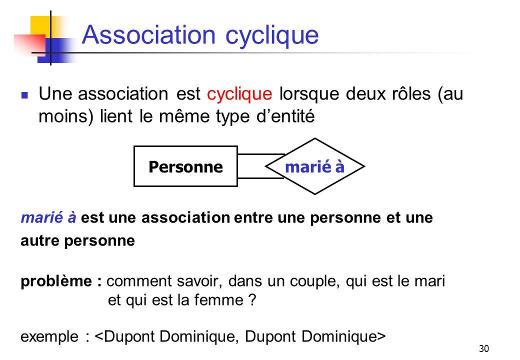 Association cyclique Une association est cyclique lorsque deux rôles (au moins) lient le même type d'entité.