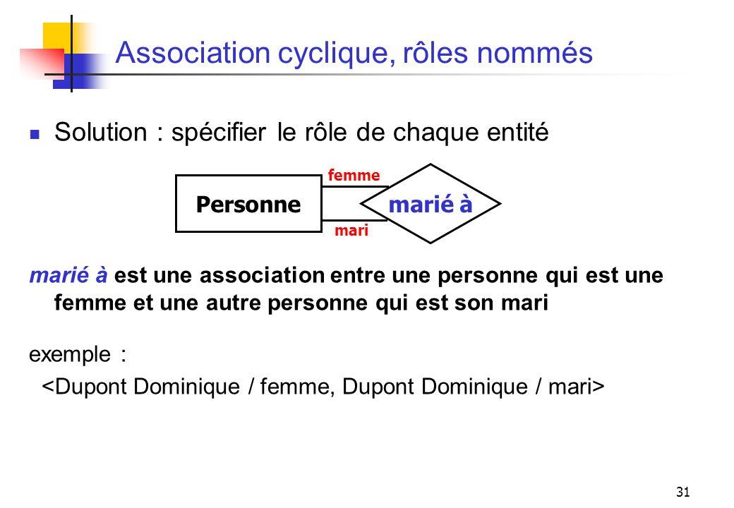 Association cyclique, rôles nommés