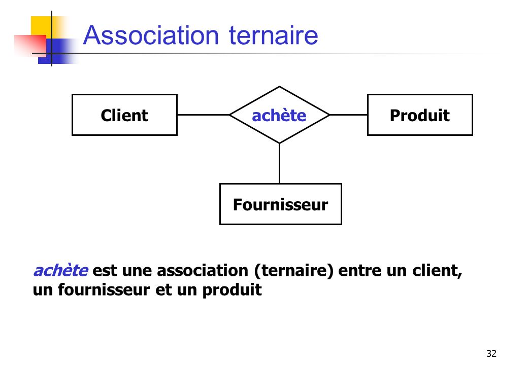 Association ternaire achète Client Produit Fournisseur