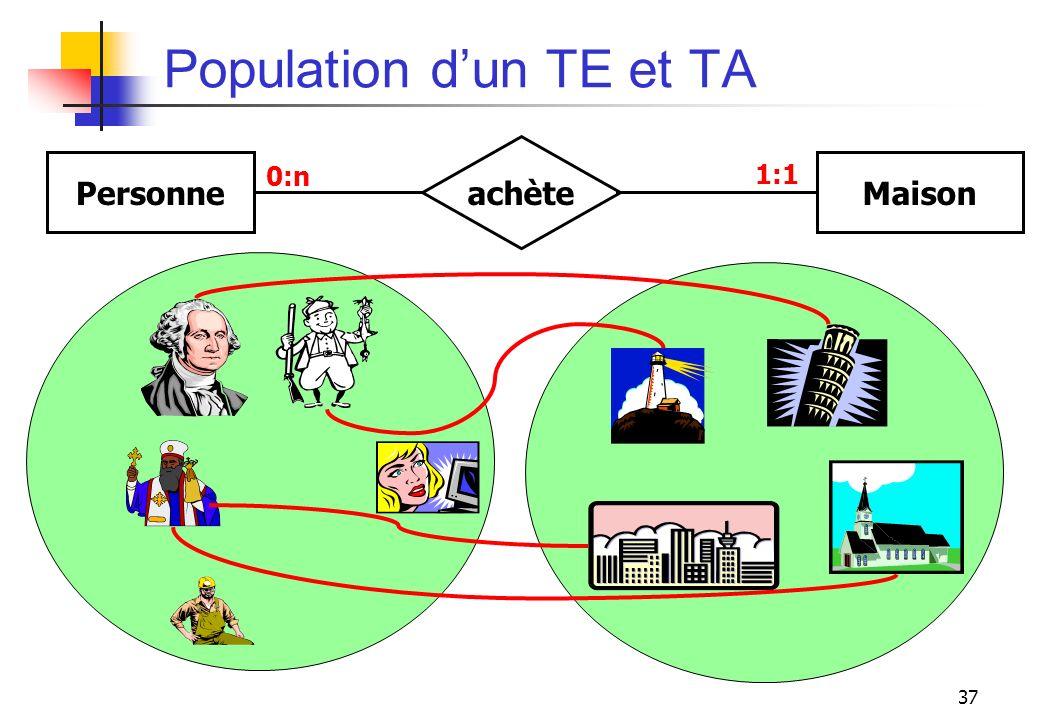 Population d'un TE et TA