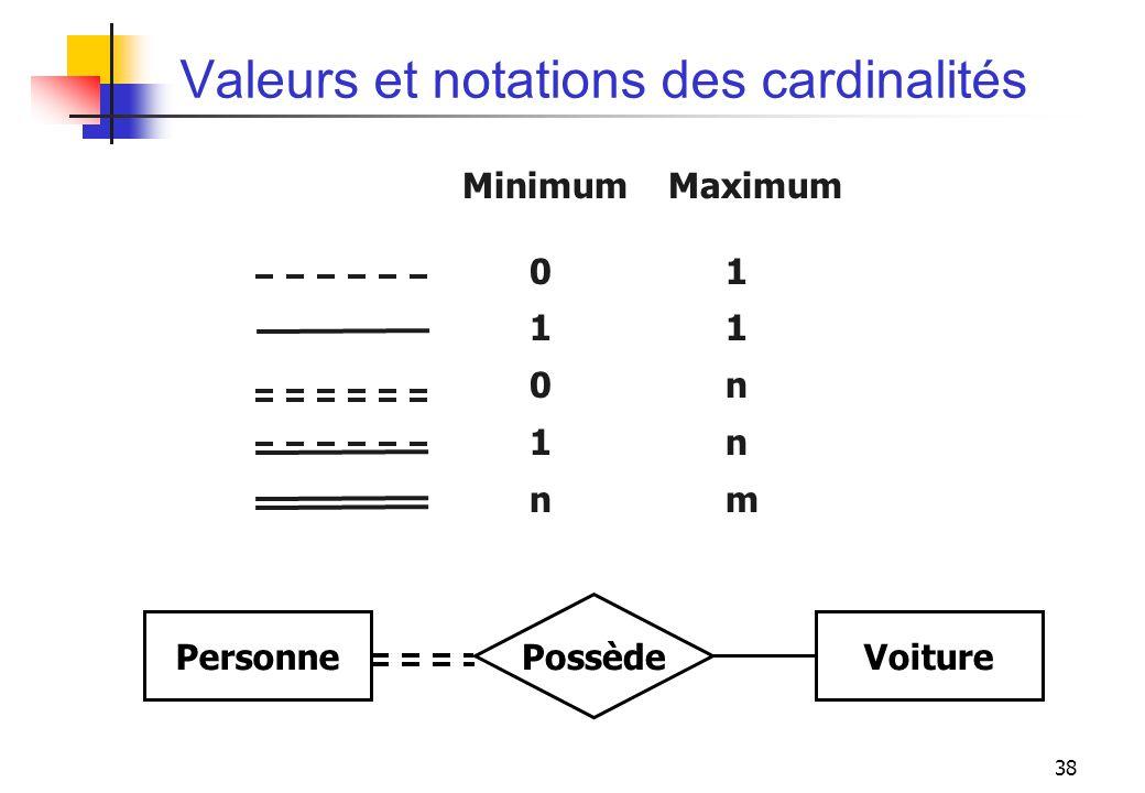 Valeurs et notations des cardinalités