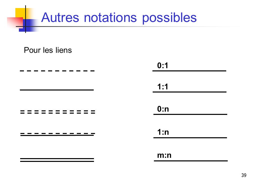 Autres notations possibles