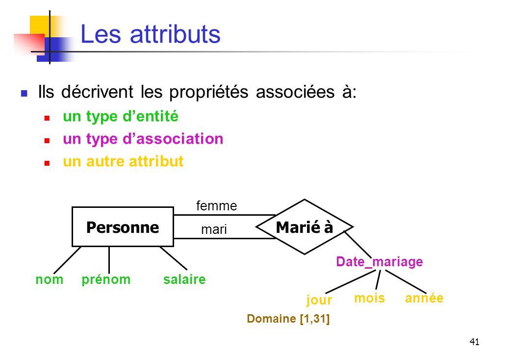 Les attributs Ils décrivent les propriétés associées à: