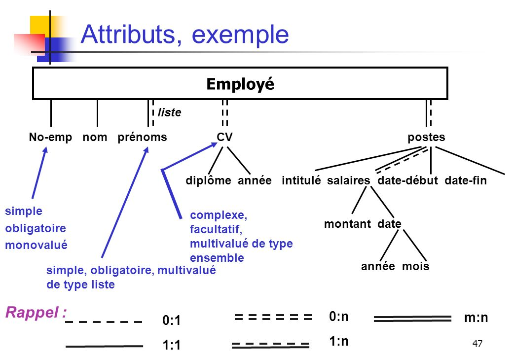 Attributs, exemple Employé Rappel : 0:n m:n 0:1 1:n 1:1 liste