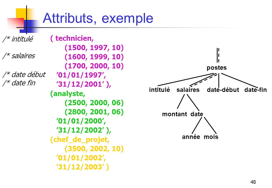 Attributs, exemple ( technicien, (1500, 1997, 10) (1600, 1999, 10)