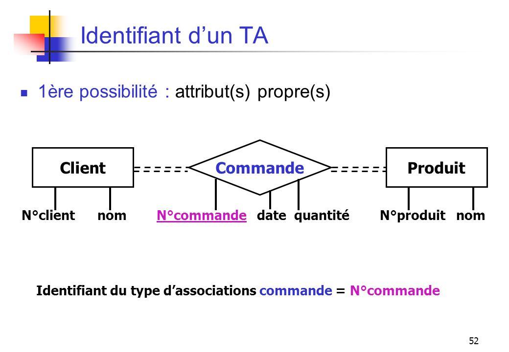 Identifiant d'un TA 1ère possibilité : attribut(s) propre(s) Commande