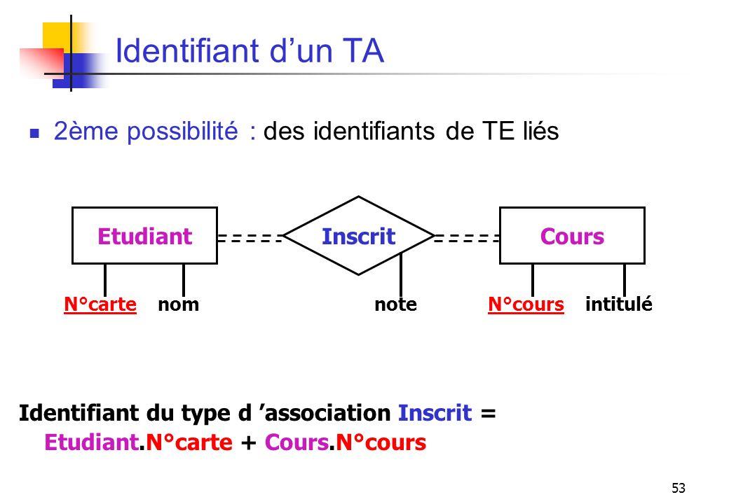 Identifiant d'un TA 2ème possibilité : des identifiants de TE liés