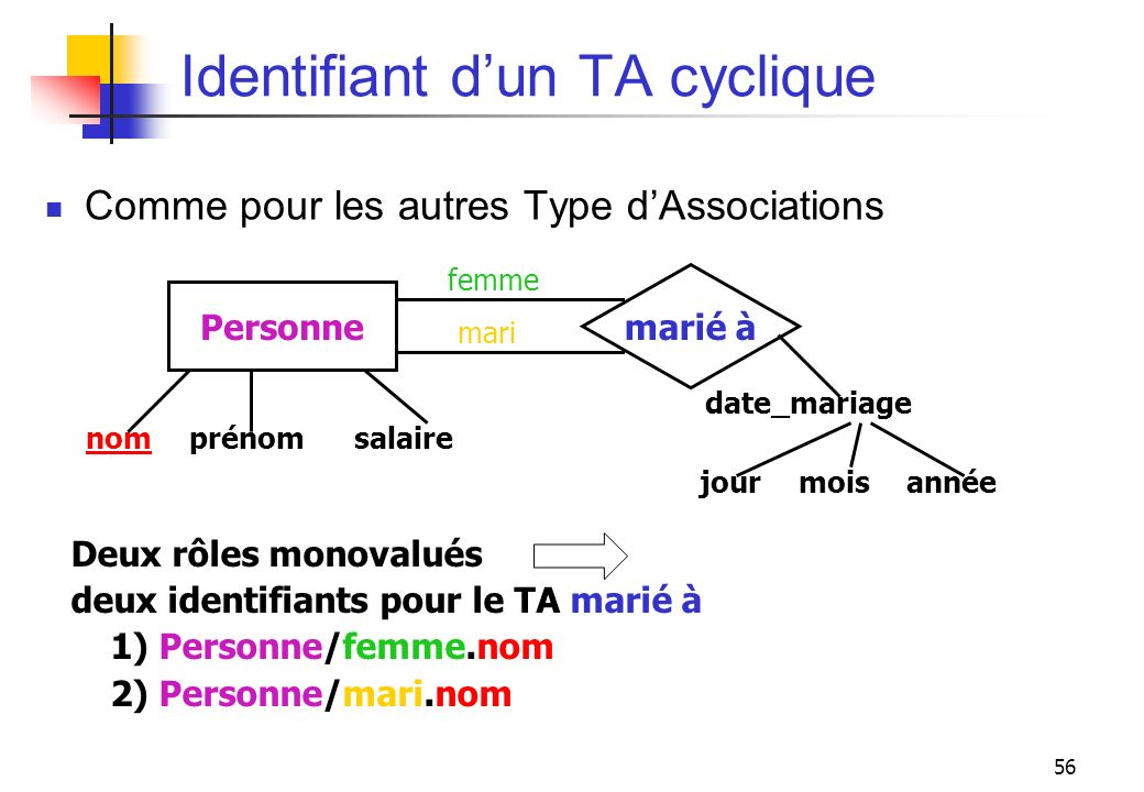 Identifiant d'un TA cyclique
