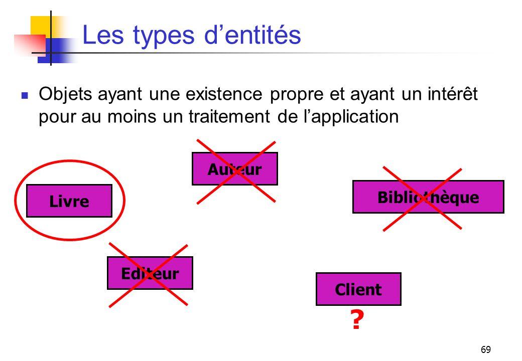 Les types d'entités Objets ayant une existence propre et ayant un intérêt pour au moins un traitement de l'application.