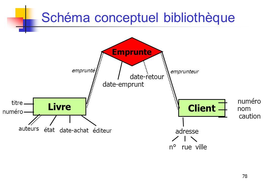 Schéma conceptuel bibliothèque