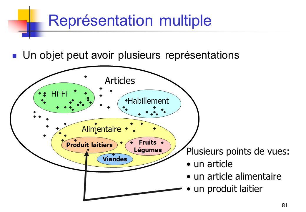 Représentation multiple