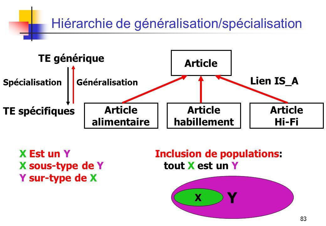 Hiérarchie de généralisation/spécialisation