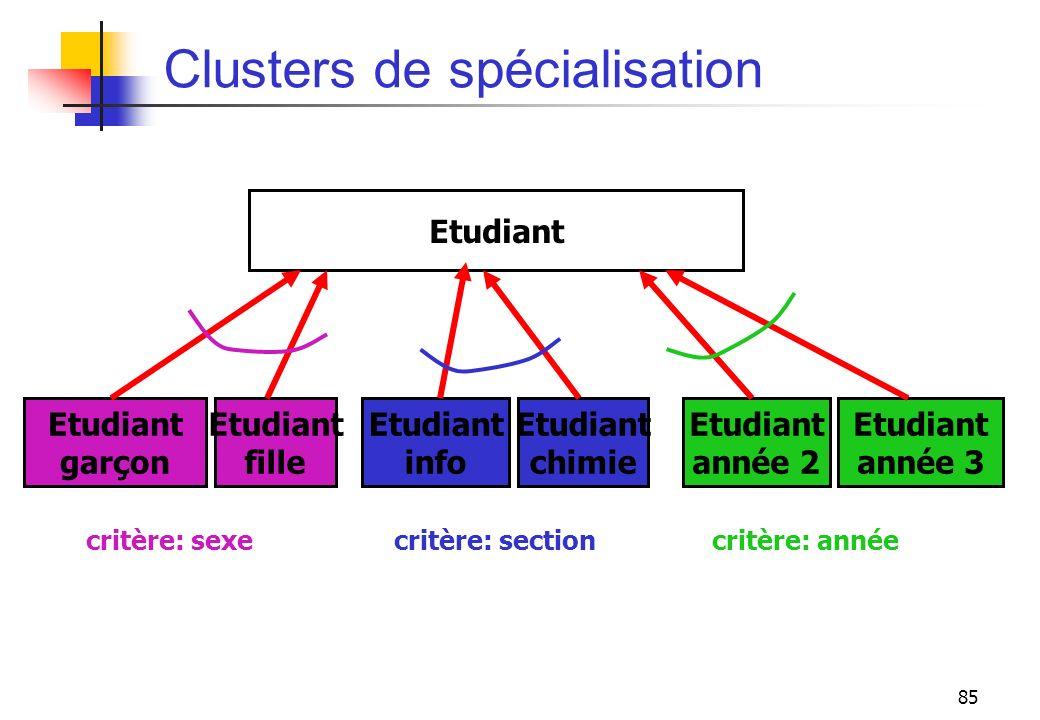 Clusters de spécialisation