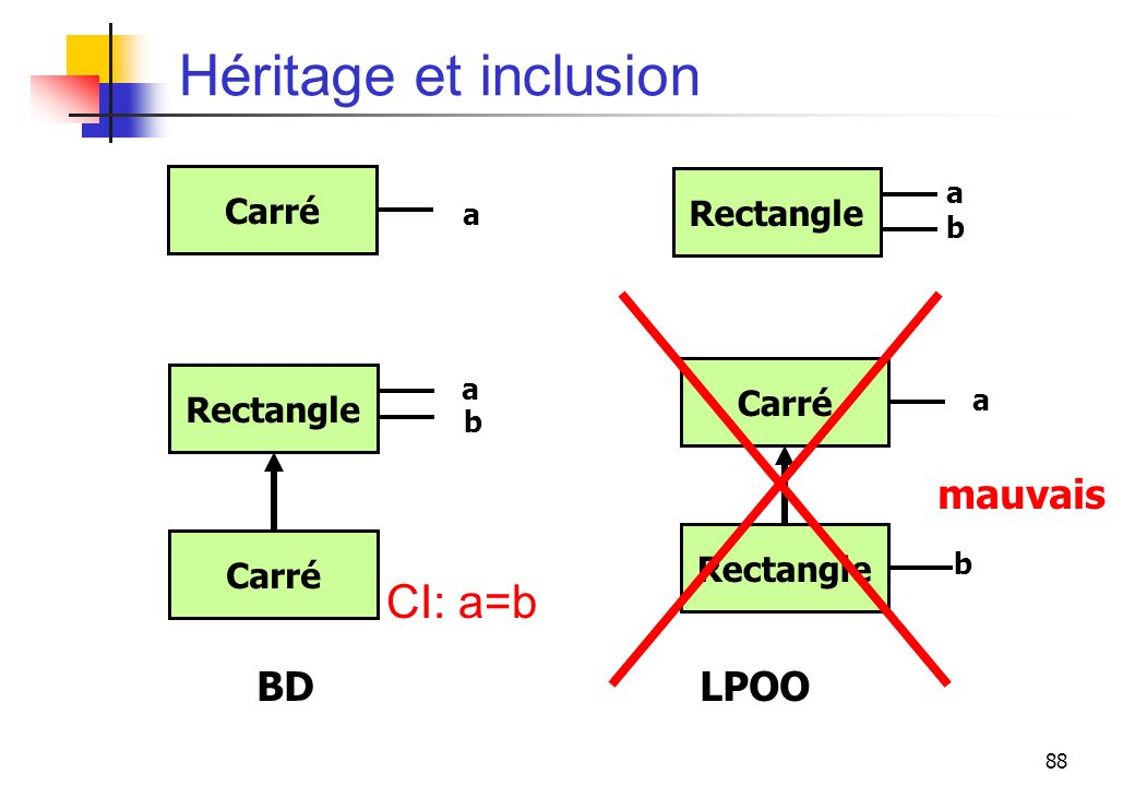 Héritage et inclusion CI: a=b mauvais BD LPOO Carré Rectangle Carré
