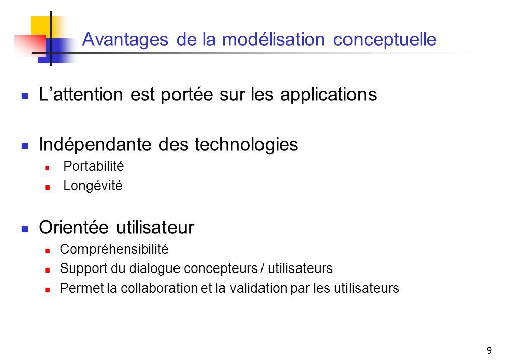 Avantages de la modélisation conceptuelle